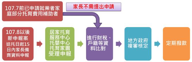 2018 準公共化 家長申請 流程說明